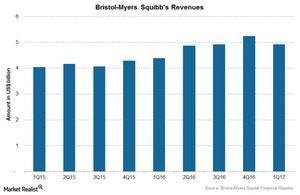 uploads/2017/06/Chart-006-Revenues-1.jpg