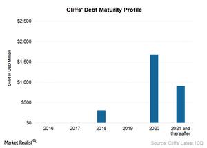 uploads/2015/11/Debt-maturity-schedule1.png