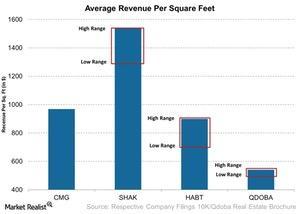 uploads///Average Revenue Per Square Feet