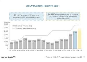 uploads/2017/11/hclp-quarterly-volumes-sold-1.jpg