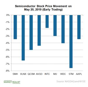 uploads///B_Semiconductor Stock price May
