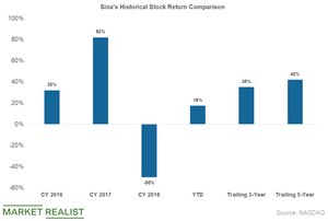 uploads/2019/04/sina-stock-return-1.png