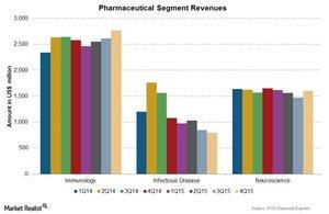 uploads/2016/01/Chart-4-Pharma11.jpg