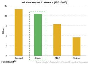 uploads/2016/05/Telecom-Wireline-Internet-Customers-12-31-20151.jpg