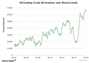 uploads/2016/04/US-cushing-crude-oil-stocks41.png