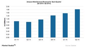 uploads///AWS Revenue Growth