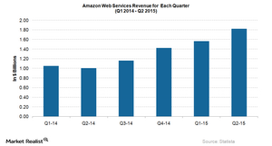 uploads/2015/08/AWS-Revenue-Growth1.png