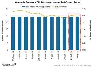 uploads/2015/08/6-Month-Treasury-Bill-Issuance-versus-Bid-Cover-Ratio-2015-08-031.jpg