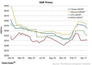 uploads/2017/05/DAP-Prices-2017-04-30.jpg