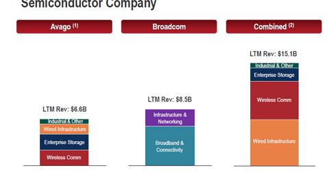 uploads/2015/06/BRCM_AVGO-leading-semi-company.png
