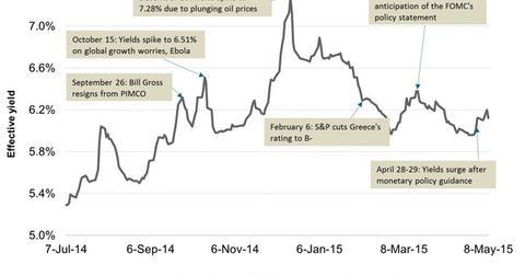 uploads/2015/05/Junk-Bond-Yields-in-2014-and-201521.jpg
