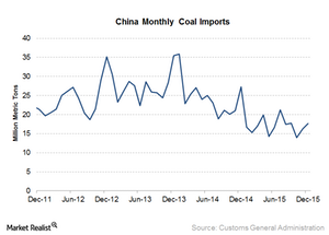 uploads/2016/01/Coal-imports-China1.png