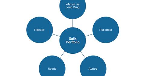 uploads///salix portfolio