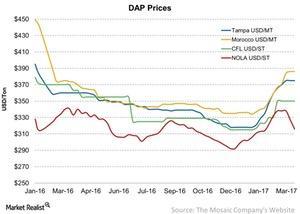 uploads/2017/03/DAP-Prices-2017-03-18-1.jpg