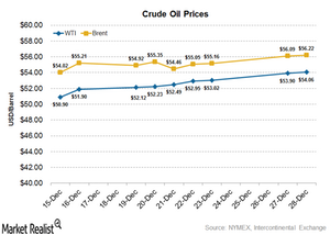 uploads/2016/12/Crude-oil-prices-2-1.png