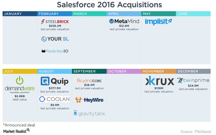 uploads///salesforce acquisitions