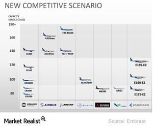uploads/2014/12/ERJ-New-Competitive-Scenario1.png