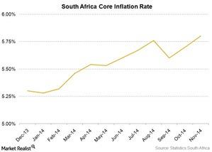 uploads/2014/12/SA-core-inflation-rate1.jpg