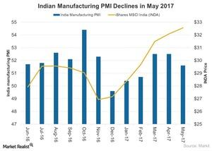 uploads/2017/06/Indian-Manufacturing-PMI-on-Rise-2017-06-11-1.jpg