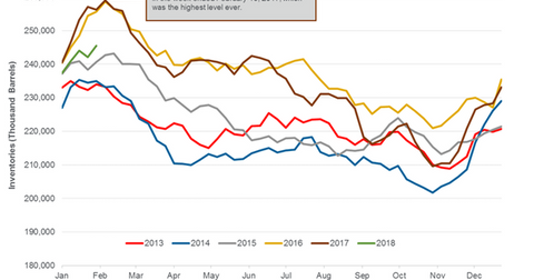 uploads/2018/02/Gasoline-inventories-4-1.png