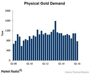 uploads/2016/05/physical-gold-demand1.jpg