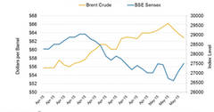 uploads///Part __Oil Prices and BSE