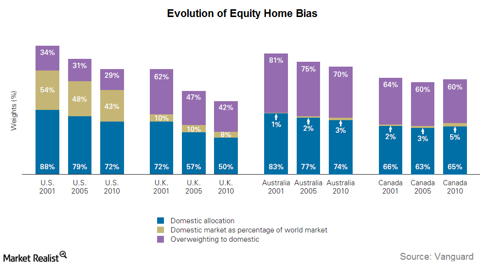 uploads///evolution of home bias