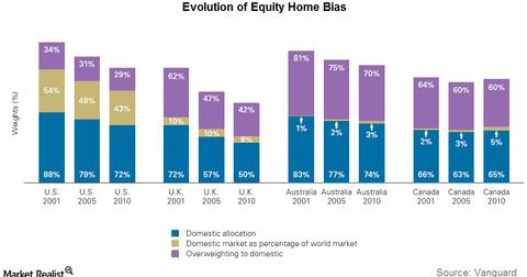 uploads/2016/08/evolution-of-home-bias-1.png