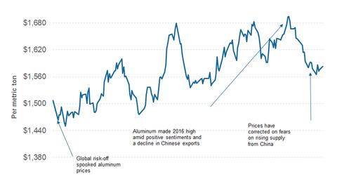 uploads/2016/09/part-4-risk-aluminum-price-1.png