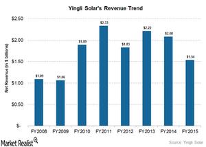 uploads/2016/06/revenue-trend-4-1.png