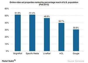 uploads///Brightroll ranking