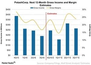 uploads/2017/01/PotashCorp-Next-12-Month-Gross-Income-and-Margin-Estimates-2017-01-18-1-1.jpg