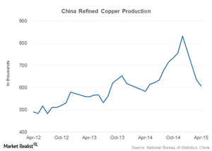uploads///china refined copper production