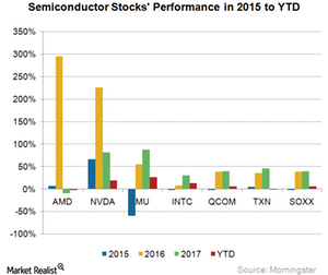 uploads/2018/04/A6_Semiconductors_Stock-price-movement-2016-2017-1.png