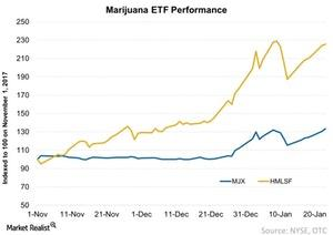 uploads/2018/01/Marijuana-ETF-Performance-2018-01-23-1.jpg