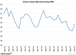 uploads/2015/11/China-Caixin-Manufacturing-PMI1.png