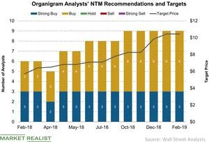 uploads///Organigram Analysts NTM Recommendations and Targets