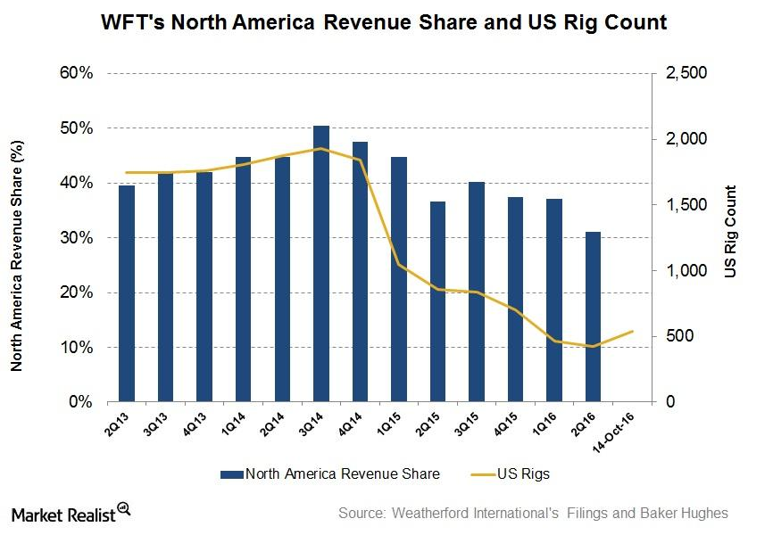 uploads///US Rig Count and Revenue