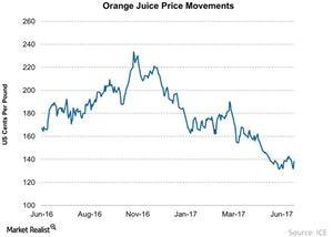uploads/2017/06/Orange-Juice-Price-Movements-2017-06-26-1.jpg