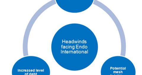 uploads/2017/11/Headwinds-facing-Endo-1.png