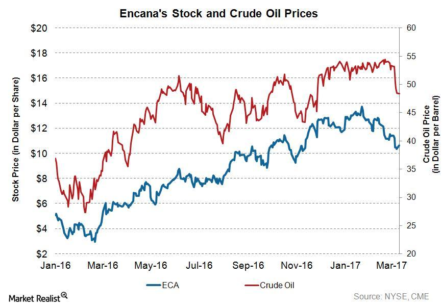 uploads///ECA Q Stock and Crude Oil