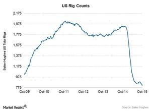 uploads/2015/10/Total-US-Rig-coubnt1.jpg