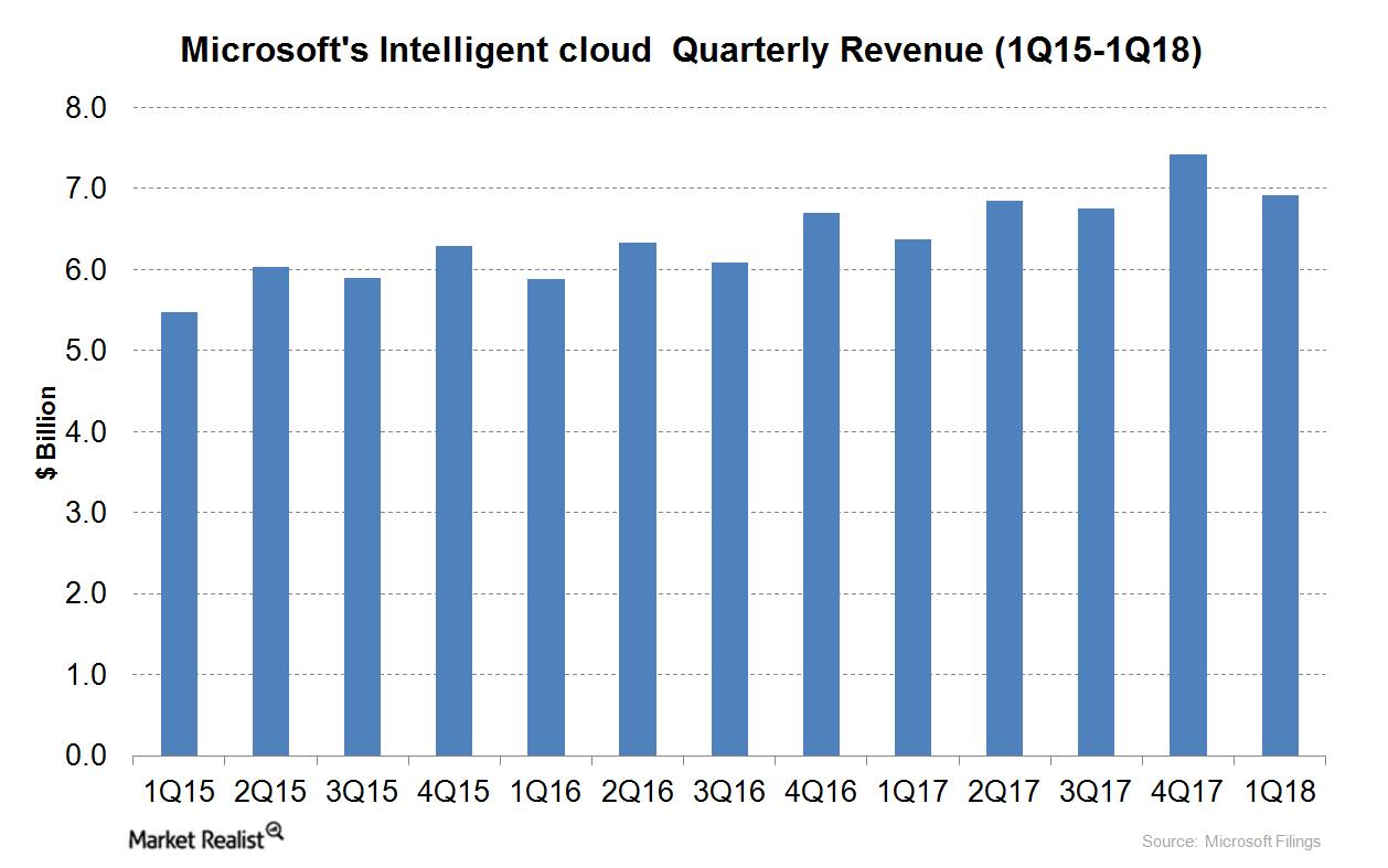 uploads///intelligent cloud