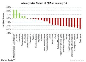 uploads/2016/01/Industry-wise-Return-of-FEZ-on-January-14-2016-01-151.jpg