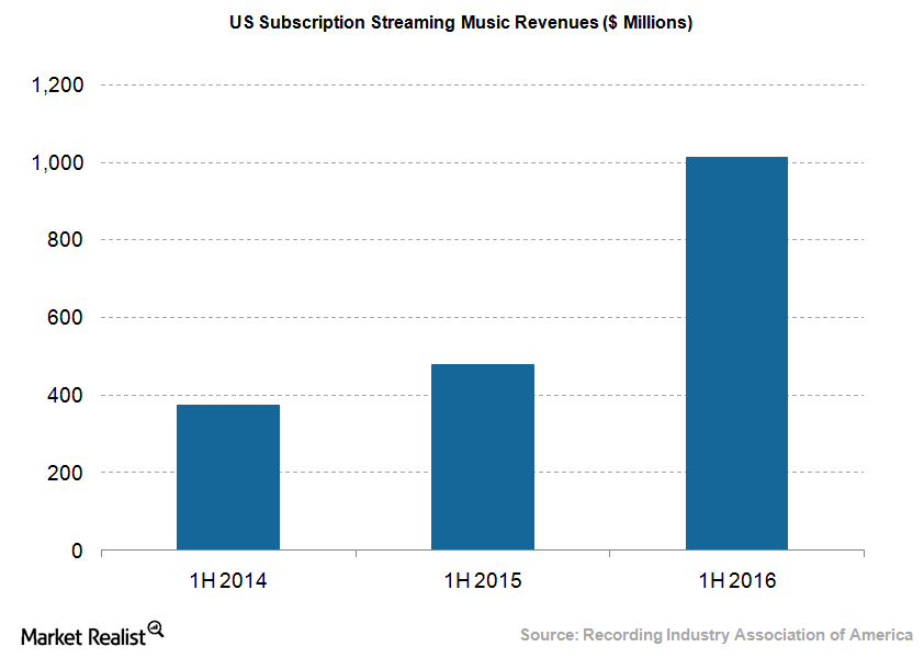 uploads///Music subscription streaming revenues