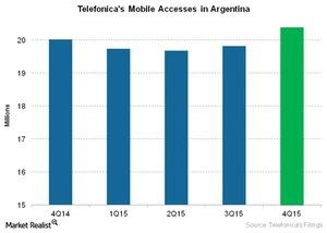 uploads///Telecom Telefonicas Mobile Accesses in Argentina