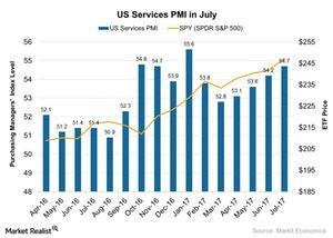 uploads/2017/08/US-Services-PMI-in-July-2017-08-14-1.jpg
