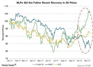 uploads/2017/11/mlps-did-not-follow-recent-recovery-in-oil-prices-1.jpg