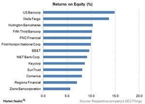 uploads///returns on equity