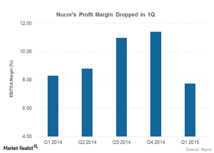 uploads/2015/04/part-3-profit-margins1.png